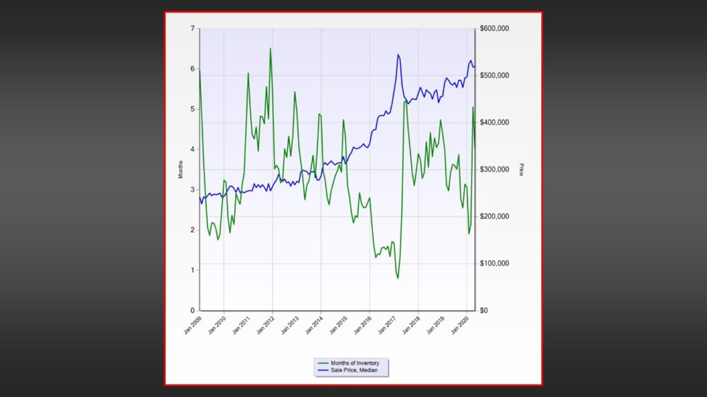 Relationship of Monthly homes listed for sale in Barrie, Ontario and the median sales price for a home in Barrie, Ontario - 2020 - jeffgilbert.ca