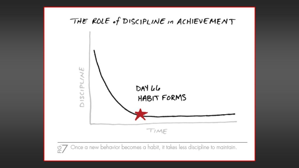 The One Thing - Gary Keller - Role of Discipline in Achievement - 66 days to form habit - jeffgilbert.ca